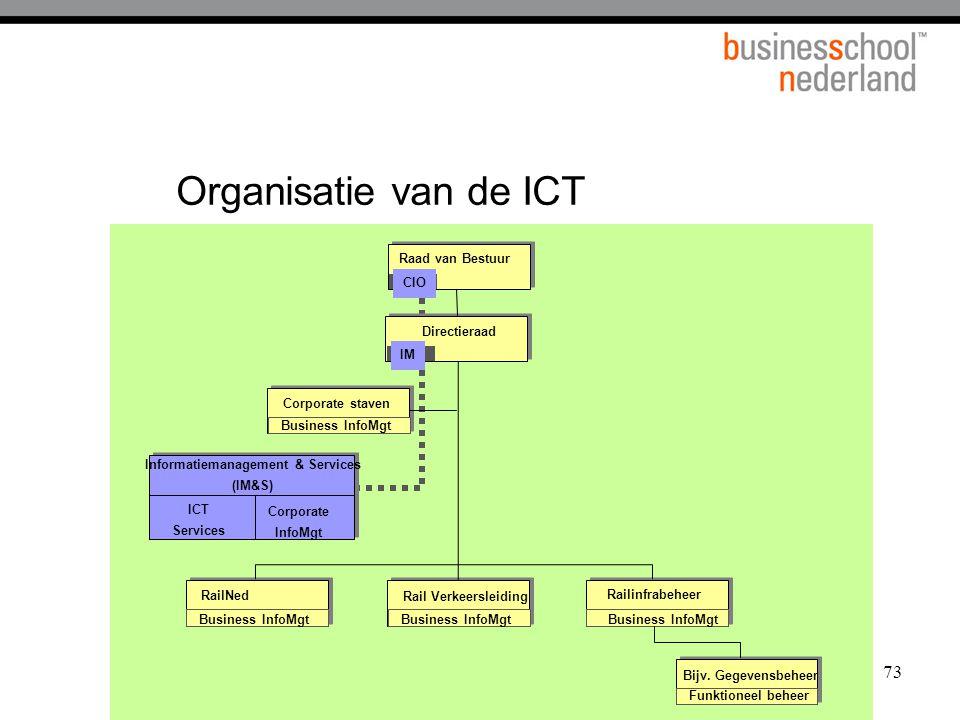 73 Organisatie van de ICT Directieraad Corporate InfoMgt ICT Services RailNed Rail Verkeersleiding Railinfrabeheer Corporate staven Business InfoMgt I