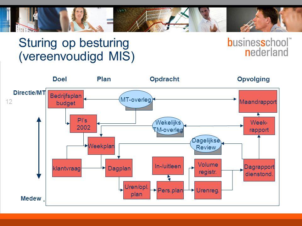 12 Sturing op besturing (vereenvoudigd MIS) DoelPlanOpdrachtOpvolging Directie/MT Medew. Bedrijfsplan budget PI's 2002 Weekplan Dagplanklantvraag Uren