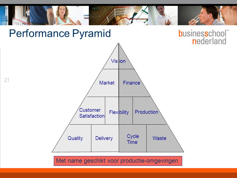 21 Performance Pyramid QualityDelivery Cycle Time Waste Vis ion MarketFinance Customer Satisfaction Flexibility Production Met name geschikt voor prod
