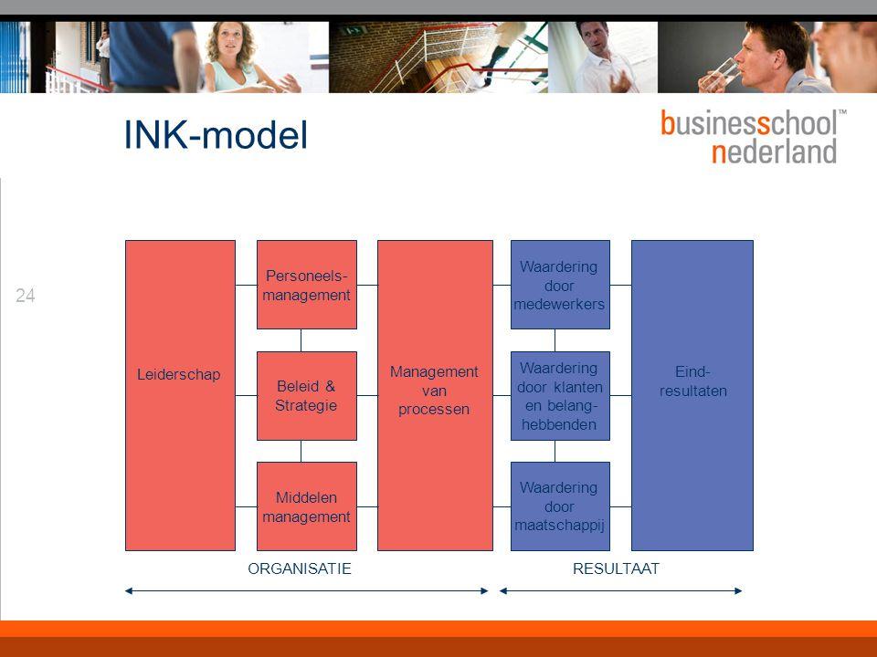 24 INK-model Personeels- management Beleid & Strategie Middelen management Waardering door medewerkers Waardering door klanten en belang- hebbenden Wa