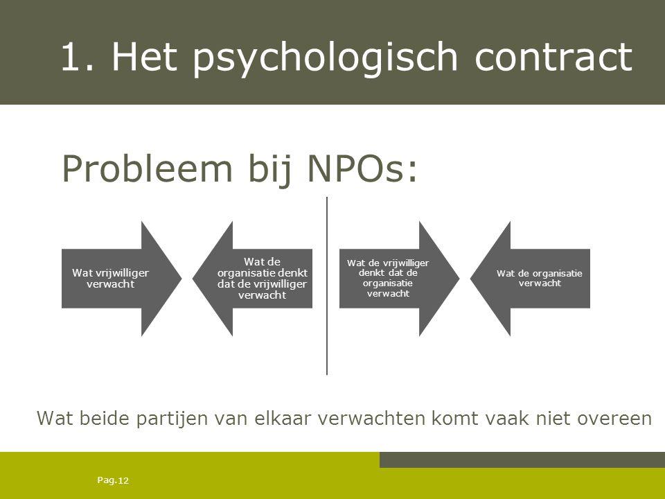 Pag. 1. Het psychologisch contract Probleem bij NPOs: Wat beide partijen van elkaar verwachten komt vaak niet overeen Wat vrijwilliger verwacht Wat de