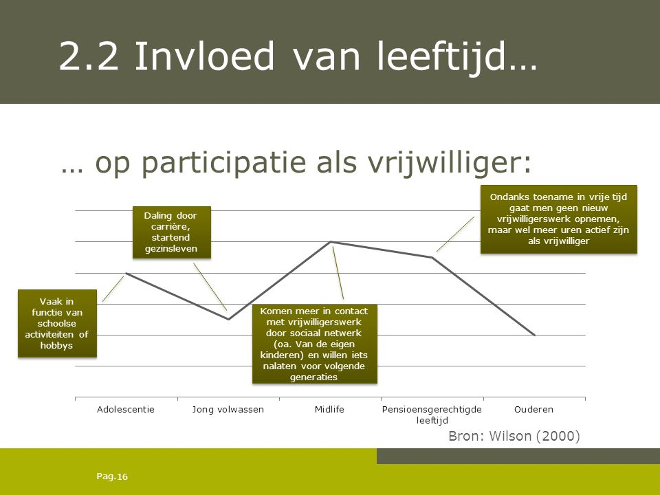 Pag. 2.2 Invloed van leeftijd… … op participatie als vrijwilliger: Vaak in functie van schoolse activiteiten of hobbys Daling door carrière, startend