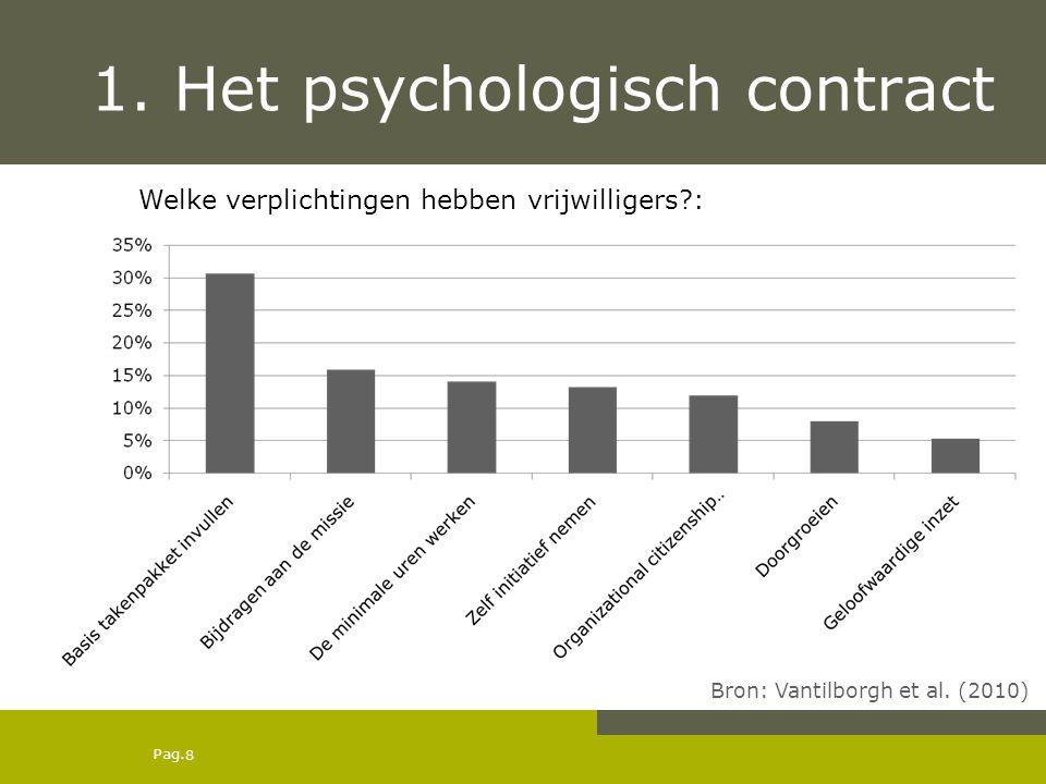 Pag. 1. Het psychologisch contract Bron: Vantilborgh et al. (2010) Welke verplichtingen hebben vrijwilligers?: 8