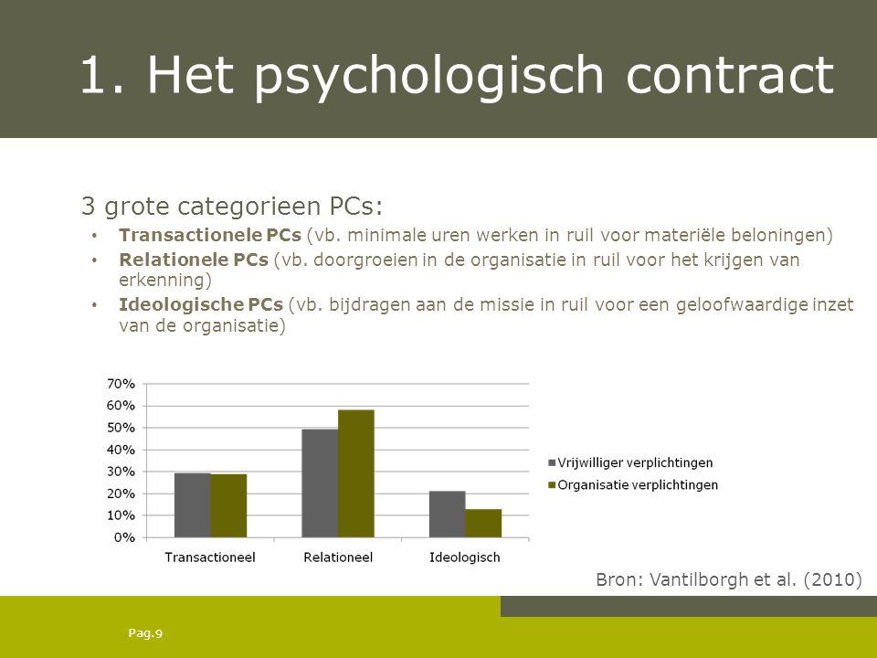 Pag. 1. Het psychologisch contract 3 grote categorieen PCs: Transactionele PCs (vb. minimale uren werken in ruil voor materiële beloningen) Relationel