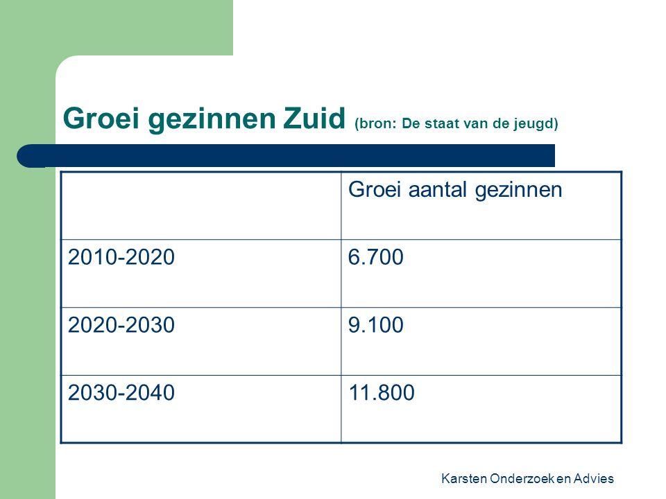 Karsten Onderzoek en Advies Groei gezinnen Zuid (bron: De staat van de jeugd) Groei aantal gezinnen 2010-20206.700 2020-20309.100 2030-204011.800