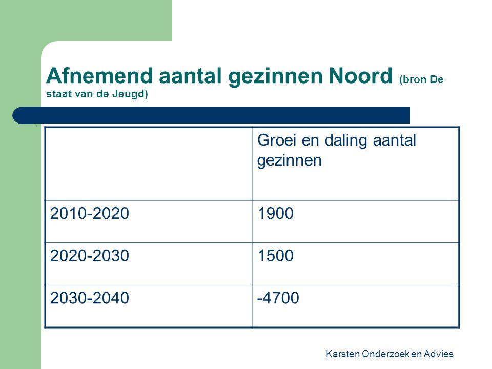 Karsten Onderzoek en Advies Afnemend aantal gezinnen Noord (bron De staat van de Jeugd) Groei en daling aantal gezinnen 2010-20201900 2020-20301500 20