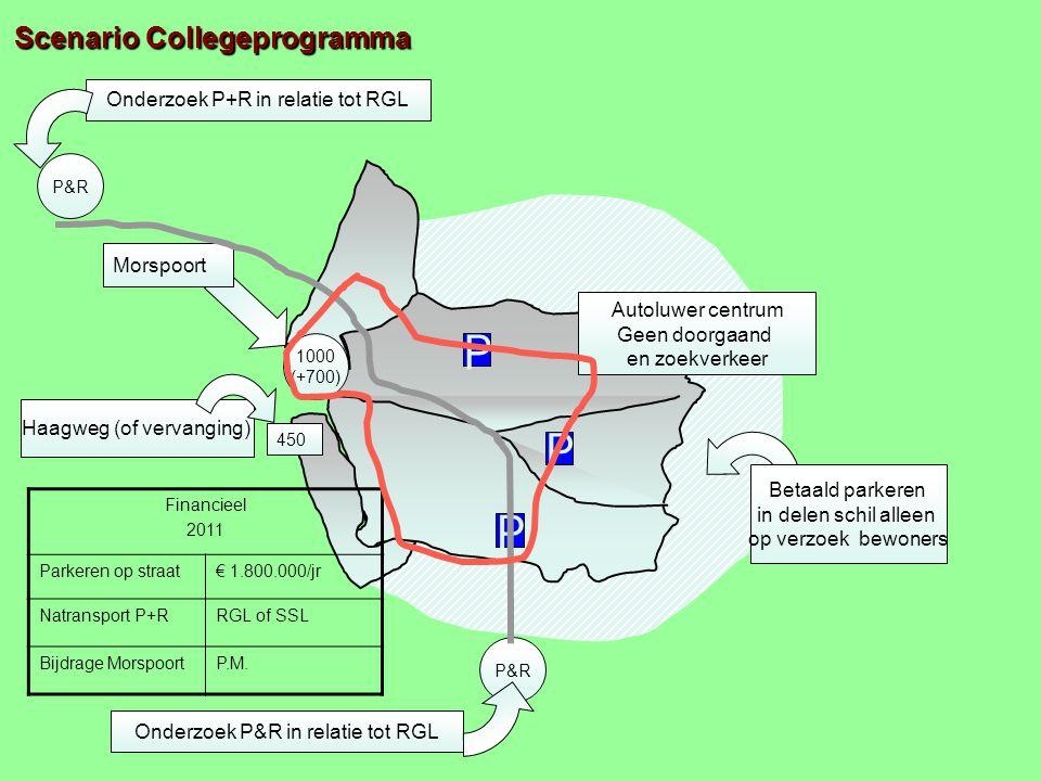 Morspoort Scenario Collegeprogramma Betaald parkeren in delen schil alleen op verzoek bewoners 1000 (+700) P P P P&R Onderzoek P&R in relatie tot RGL P&R Onderzoek P+R in relatie tot RGL Autoluwer centrum Geen doorgaand en zoekverkeer Haagweg (of vervanging) 450 Financieel 2011 Parkeren op straat€ 1.800.000/jr Natransport P+RRGL of SSL Bijdrage MorspoortP.M.