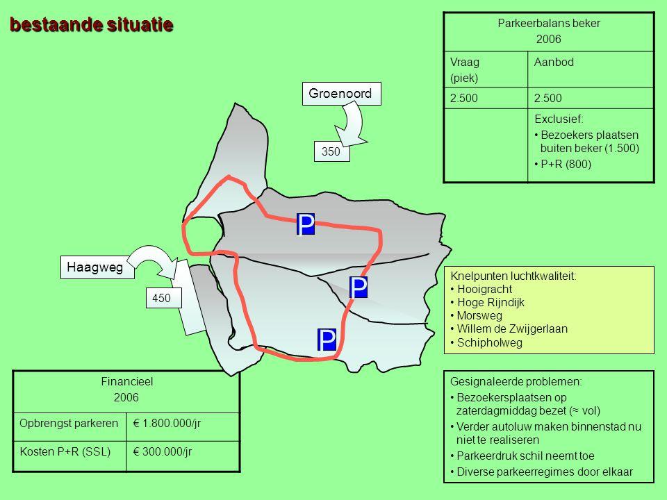 Parkeerbalans beker 2006 Vraag (piek) Aanbod 2.500 Exclusief: Bezoekers plaatsen buiten beker (1.500) P+R (800) Financieel 2006 Opbrengst parkeren€ 1.800.000/jr Kosten P+R (SSL)€ 300.000/jr Haagweg 450 bestaande situatie Groenoord 350 Gesignaleerde problemen: Bezoekersplaatsen op zaterdagmiddag bezet (≈ vol) Verder autoluw maken binnenstad nu niet te realiseren Parkeerdruk schil neemt toe Diverse parkeerregimes door elkaar P P P Knelpunten luchtkwaliteit: Hooigracht Hoge Rijndijk Morsweg Willem de Zwijgerlaan Schipholweg