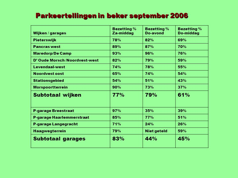 P P P RijnGouweLijn Kaasmarkt + 400 Transferium + 500 ROC + 400 Transferium + 500 Universiteit + 1000 Achmea + 300 Morspoort + 300 Garenmarkt + 400 Lammermarkt + 300 Scenario CML met komst RGL Haagweg + 400