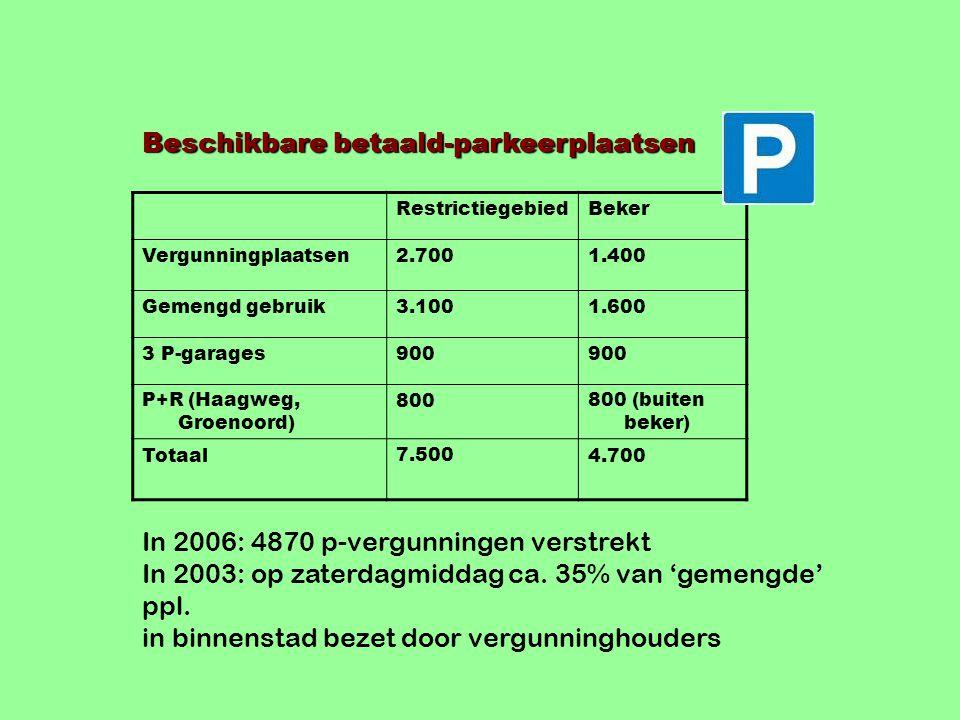 Beschikbare betaald-parkeerplaatsen RestrictiegebiedBeker Vergunningplaatsen2.7001.400 Gemengd gebruik3.1001.600 3 P-garages900 P+R (Haagweg, Groenoord) 800800 (buiten beker) Totaal7.5004.700 In 2006: 4870 p-vergunningen verstrekt In 2003: op zaterdagmiddag ca.