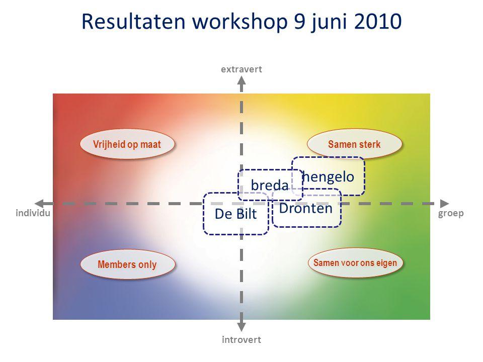 groep extravert individu introvert Vrijheid op maat Samen sterk Samen voor ons eigen Members only hengelo Dronten De Bilt breda Resultaten workshop 9 juni 2010