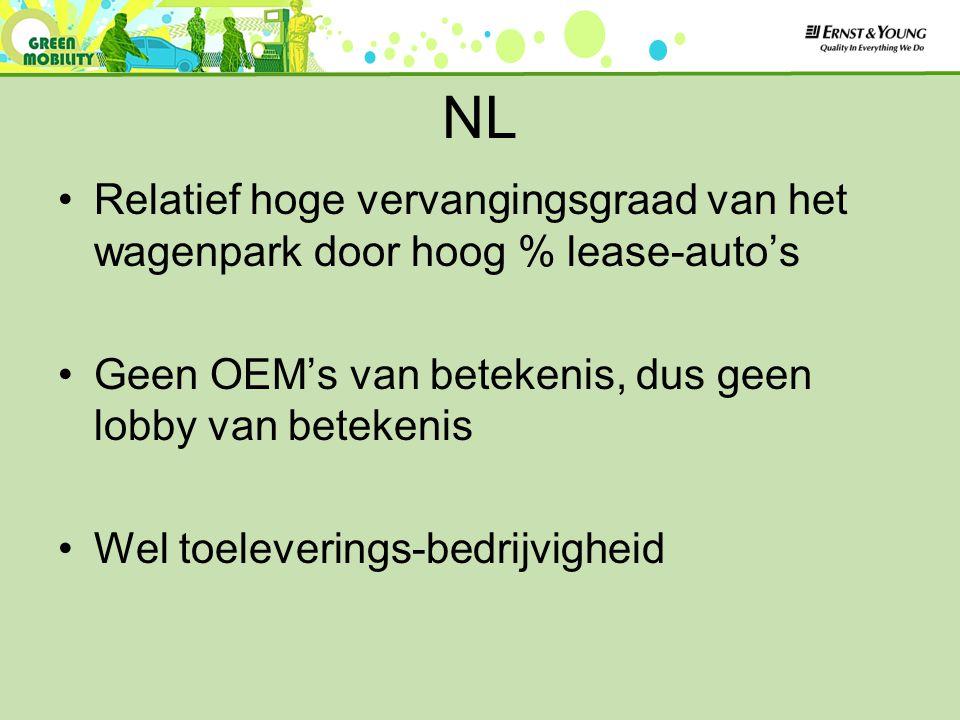 NL Relatief hoge vervangingsgraad van het wagenpark door hoog % lease-auto's Geen OEM's van betekenis, dus geen lobby van betekenis Wel toeleverings-b