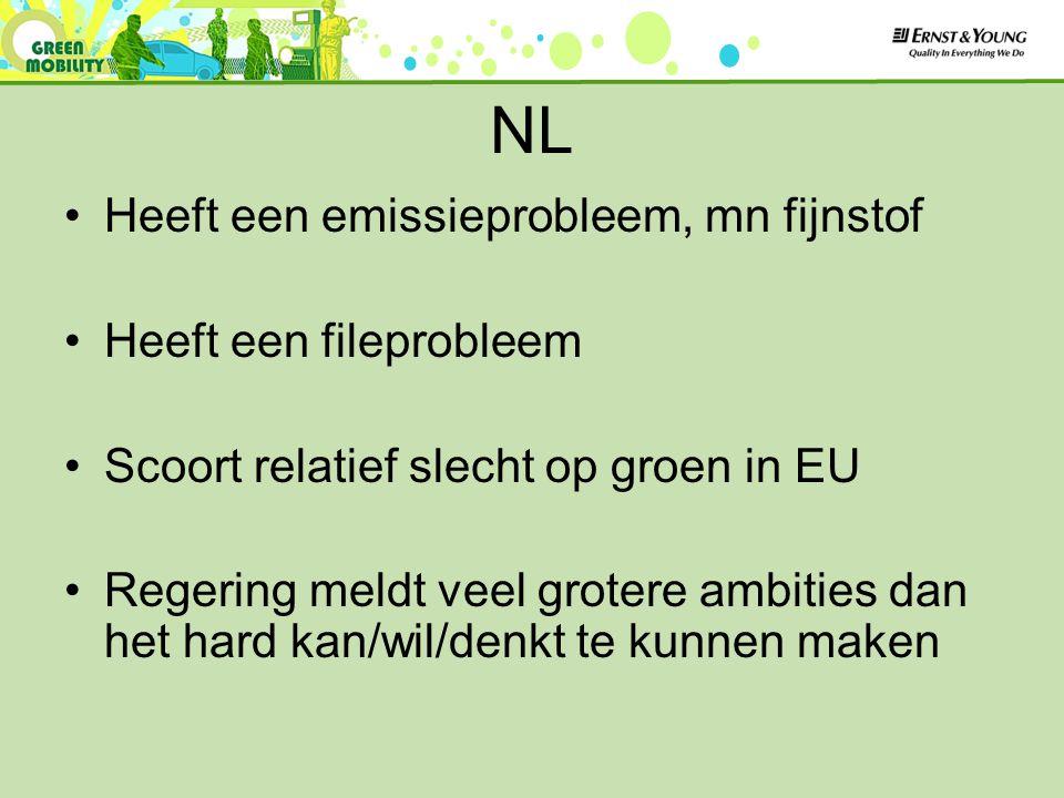 NL Heeft een emissieprobleem, mn fijnstof Heeft een fileprobleem Scoort relatief slecht op groen in EU Regering meldt veel grotere ambities dan het hard kan/wil/denkt te kunnen maken