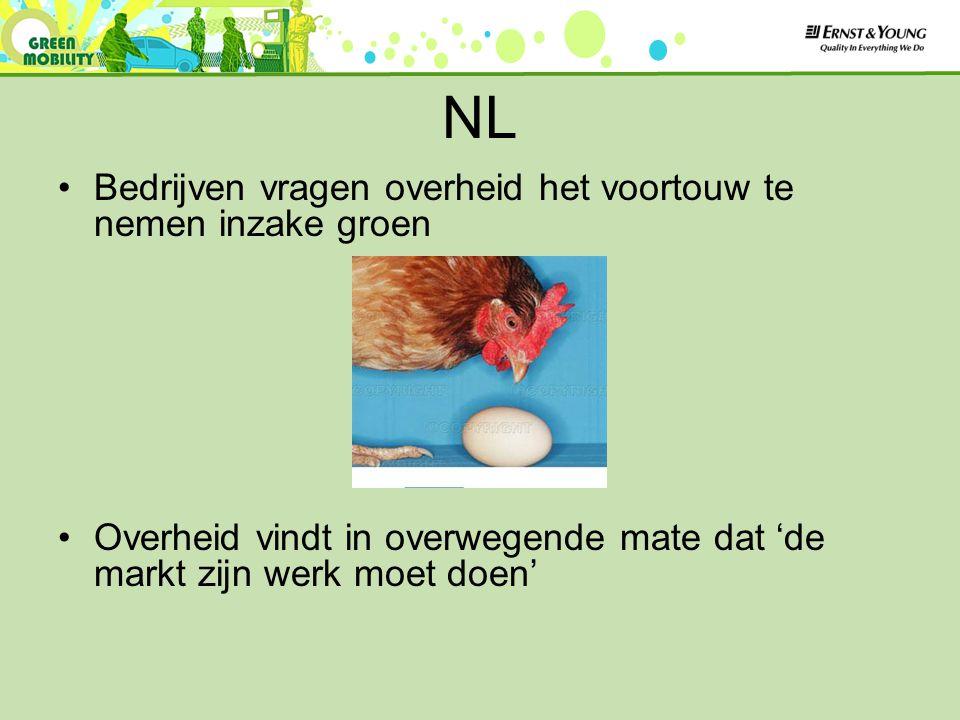 NL Bedrijven vragen overheid het voortouw te nemen inzake groen Overheid vindt in overwegende mate dat 'de markt zijn werk moet doen'