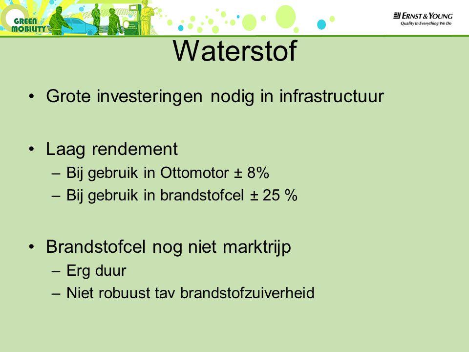 Waterstof Grote investeringen nodig in infrastructuur Laag rendement –Bij gebruik in Ottomotor ± 8% –Bij gebruik in brandstofcel ± 25 % Brandstofcel nog niet marktrijp –Erg duur –Niet robuust tav brandstofzuiverheid