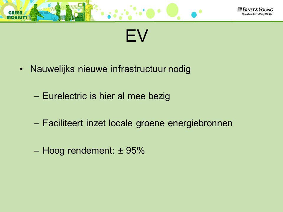 Nauwelijks nieuwe infrastructuur nodig –Eurelectric is hier al mee bezig –Faciliteert inzet locale groene energiebronnen –Hoog rendement: ± 95% EV