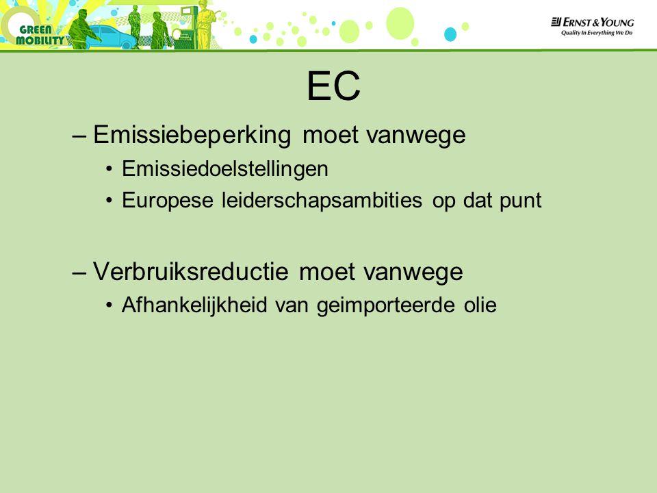 EC –Emissiebeperking moet vanwege Emissiedoelstellingen Europese leiderschapsambities op dat punt –Verbruiksreductie moet vanwege Afhankelijkheid van