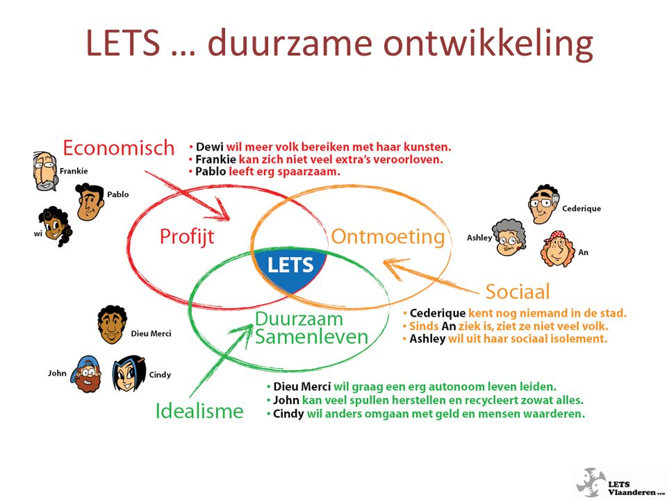 LETS … duurzame ontwikkeling
