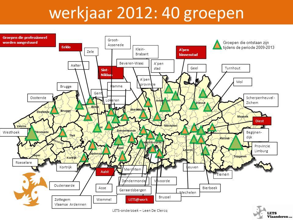 LETS Vlaanderen – werkjaar 2012