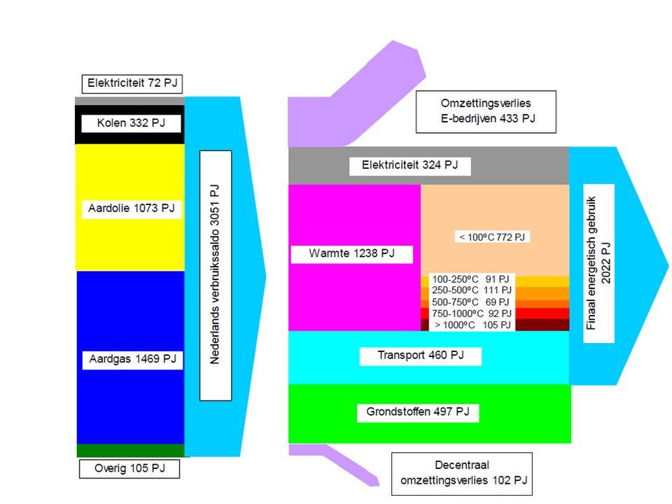 De auto De groene labeling op basis van categorieën wordt vervangen door een labeling op basis van absoluut verbruik per reizigerskilometer + echte nieuwe vervoerssystemen + fundamentele beperking noodzaak reizen