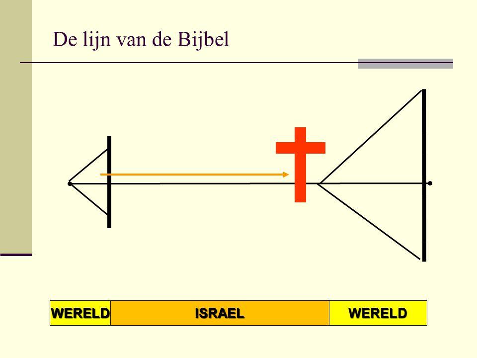 WERELD ISRAEL WERELD