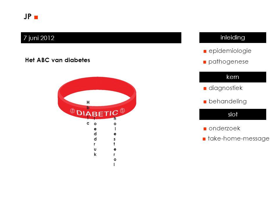 7 juni 2012 JP ■ ■ aantal diabetici in Nederland ■ nieuwe gevallen p.j./Ned cijfers 2011, bron: Diabetesfonds ■ wereldwijd: x 285 ■ aantal kinderen met diabetes = 50.000 mensen Meest voorkomend bij Hindoestaans-Surinamers (37% bij > 60 j) Bij Marokkanen, Turken, Surinamers 3-6x vaker dan bij autochtonen