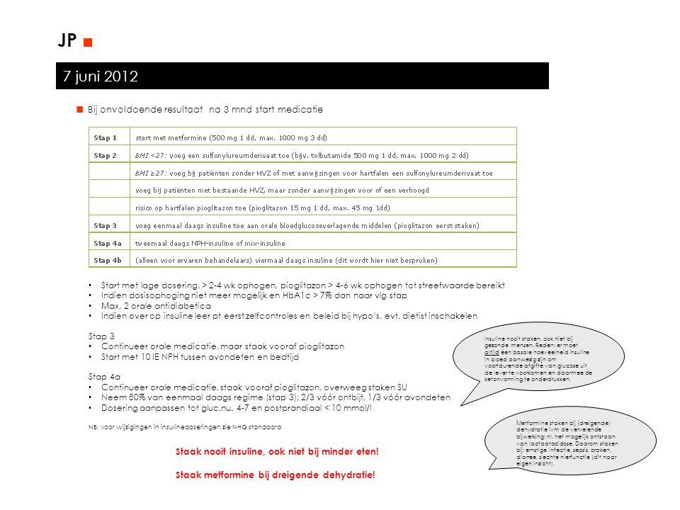 7 juni 2012 JP ■ ■ Bij onvoldoende resultaat na 3 mnd start medicatie Start met lage dosering, > 2-4 wk ophogen, pioglitazon > 4-6 wk ophogen tot stre