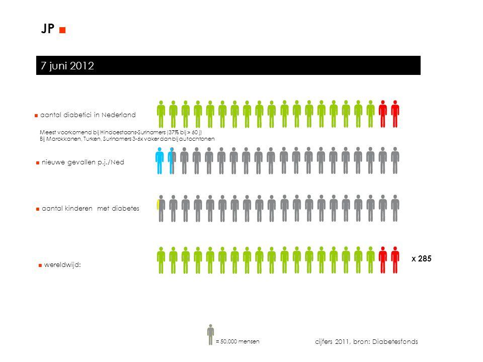 7 juni 2012 JP ■ ■ aantal diabetici in Nederland ■ nieuwe gevallen p.j./Ned cijfers 2011, bron: Diabetesfonds ■ wereldwijd: x 285 ■ aantal kinderen me