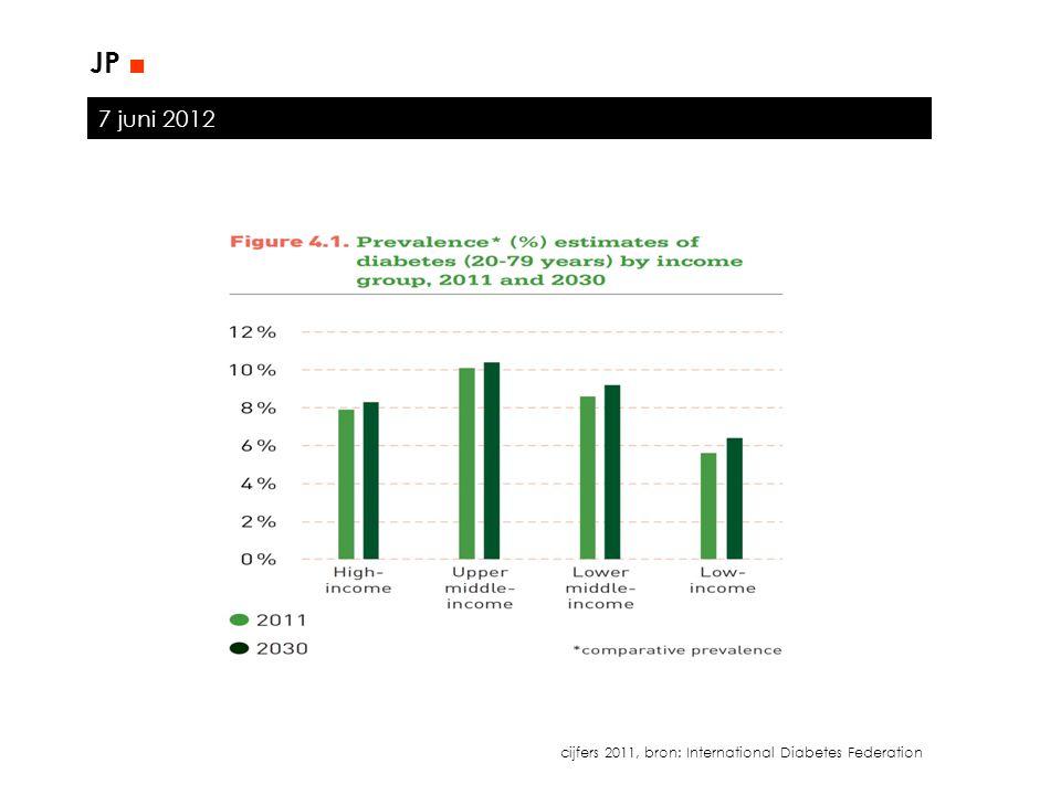 7 juni 2012 JP ■ Type IType II In enkele wekenOver langere tijd (mnd) Polyurie (!) Polydipsie (!) Gewichtsverlies (!)Obesitas (evt.