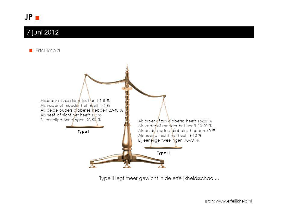 7 juni 2012 JP ■ ■ Erfelijkheid Bron: www.erfelijkheid.nl Als broer of zus diabetes heeft 1-8 % Als vader of moeder het heeft 1-4 % Als beide ouders d