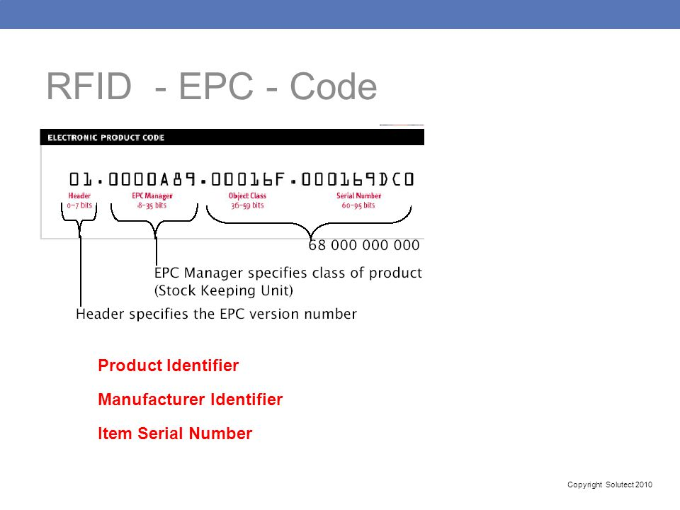 RFID - EPC - Code Product Identifier Manufacturer Identifier Item Serial Number Copyright Solutect 2010