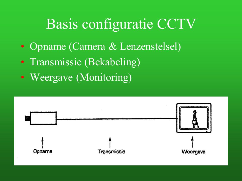 Basis configuratie CCTV Opname (Camera & Lenzenstelsel) Transmissie (Bekabeling) Weergave (Monitoring)