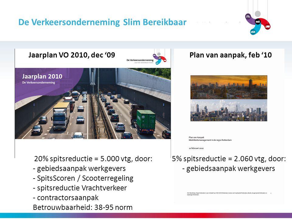 De Verkeersonderneming Slim Bereikbaar 20% spitsreductie = 5.000 vtg, door: - gebiedsaanpak werkgevers - SpitsScoren / Scooterregeling - spitsreductie