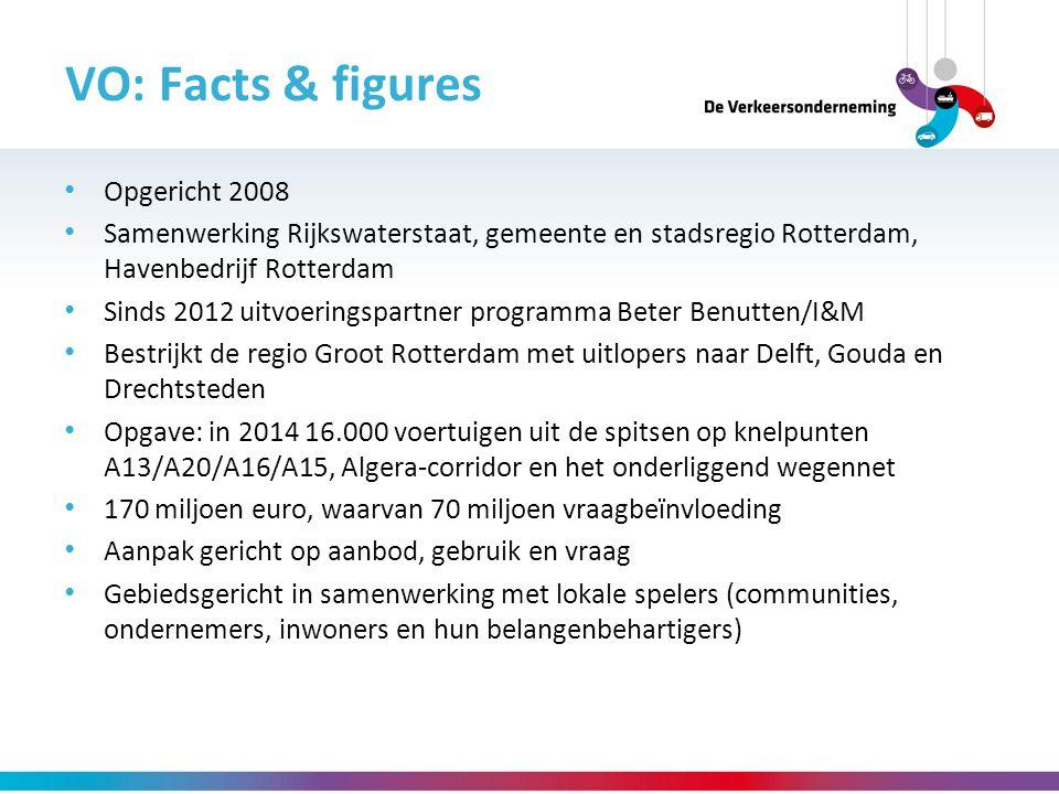VO: Facts & figures Opgericht 2008 Samenwerking Rijkswaterstaat, gemeente en stadsregio Rotterdam, Havenbedrijf Rotterdam Sinds 2012 uitvoeringspartne