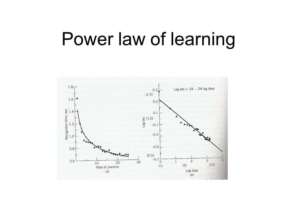 Power law of learning