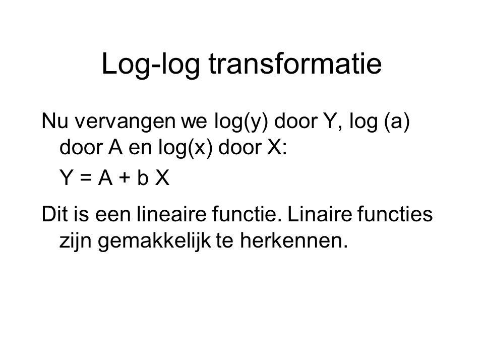 Log-log transformatie Nu vervangen we log(y) door Y, log (a) door A en log(x) door X: Y = A + b X Dit is een lineaire functie. Linaire functies zijn g