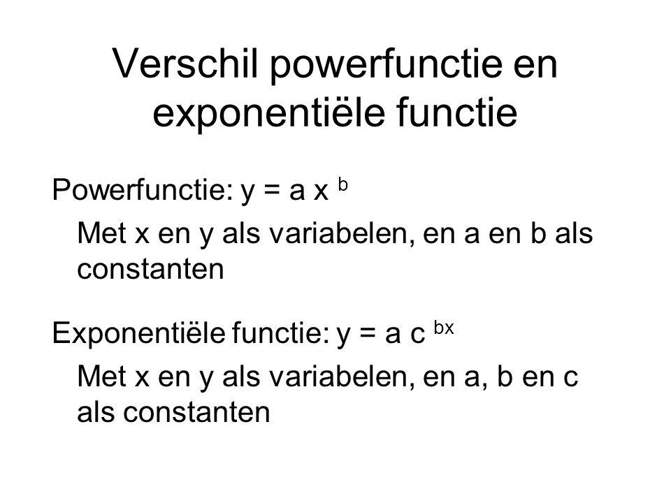 Verschil powerfunctie en exponentiële functie Powerfunctie: y = a x b Met x en y als variabelen, en a en b als constanten Exponentiële functie: y = a