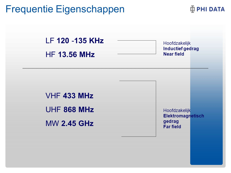 LF 120 -135 KHz HF 13.56 MHz VHF 433 MHz UHF 868 MHz MW 2.45 GHz Hoofdzakelijk Inductief gedrag Near field Hoofdzakelijk Elektromagnetisch gedrag Far field Frequentie Eigenschappen