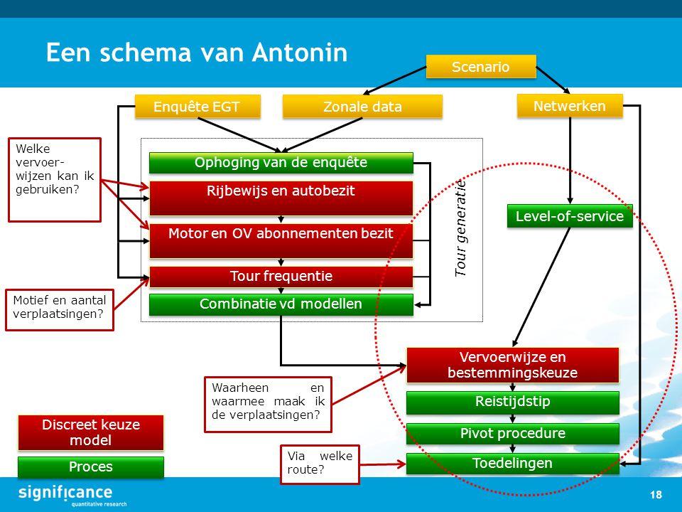 Een schema van Antonin 18 Welke vervoer- wijzen kan ik gebruiken? Motief en aantal verplaatsingen? Waarheen en waarmee maak ik de verplaatsingen? Via