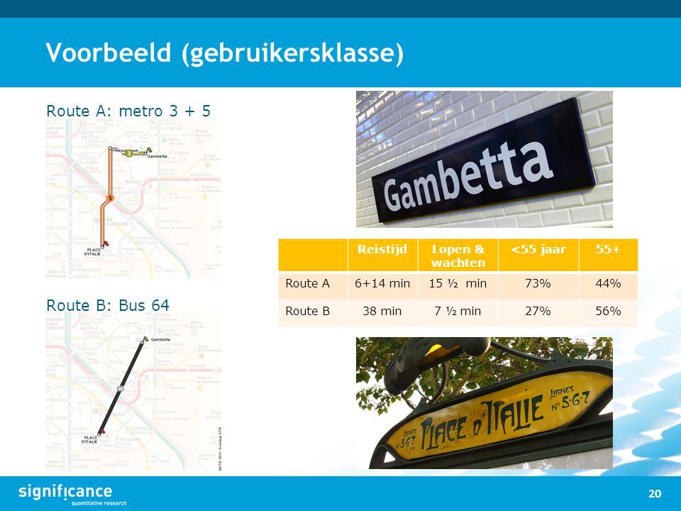 Voorbeeld (gebruikersklasse) Route A: metro 3 + 5 Route B: Bus 64 ReistijdLopen & wachten <55 jaar55+ Route A6+14 min15 ½ min73%44% Route B38 min7 ½ m