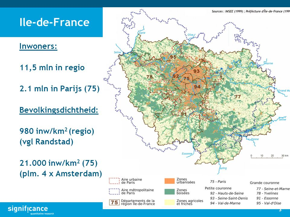 Ile-de-France Inwoners: 11,5 mln in regio 2.1 mln in Parijs (75) Bevolkingsdichtheid: 980 inw/km 2 (regio) (vgl Randstad) 21.000 inw/km 2 (75) (plm. 4