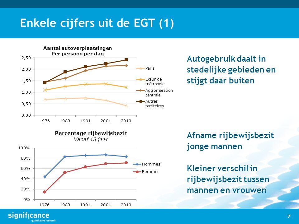 Enkele cijfers uit de EGT (1) Autogebruik daalt in stedelijke gebieden en stijgt daar buiten Afname rijbewijsbezit jonge mannen Kleiner verschil in ri