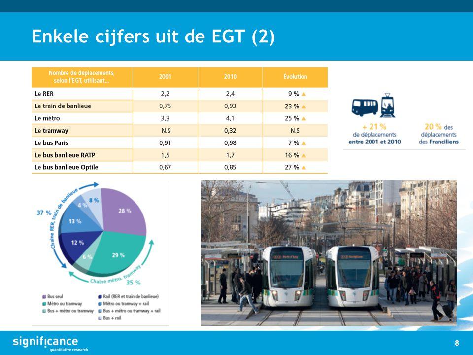 Enkele cijfers uit de EGT (2) 8