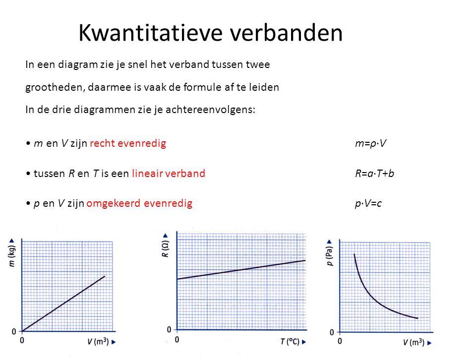 s en v b zijn kwadratisch evenredig I en r zijn omgekeerd kwadratisch evenredig bij T en ℓ spreekt men van een wortelverband Bij de diagrammen zijn de formules: s=c·vb2s=c·vb2 I=c/r 2 T=c·√ℓ Er zijn nog drie andere veel voorkomende verbanden:
