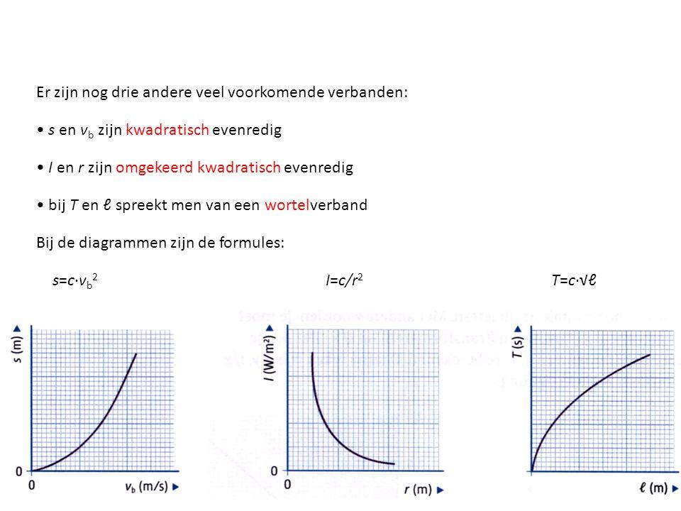 s en v b zijn kwadratisch evenredig I en r zijn omgekeerd kwadratisch evenredig bij T en ℓ spreekt men van een wortelverband Bij de diagrammen zijn de