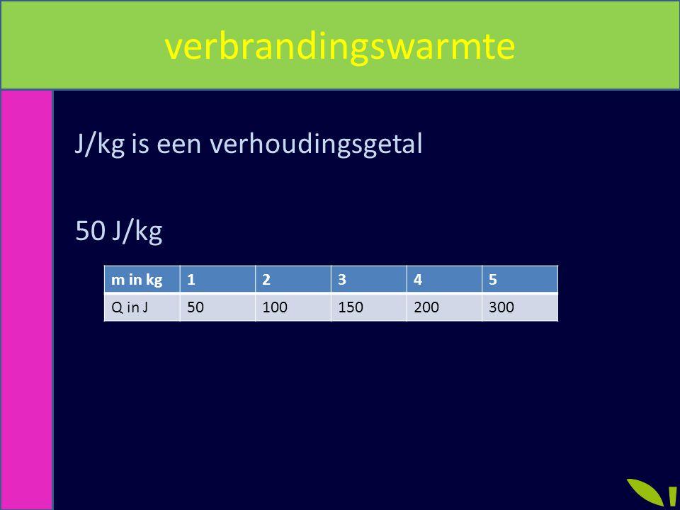 J/kg is een verhoudingsgetal 50 J/kg m in kg12345 Q in J50100150200300