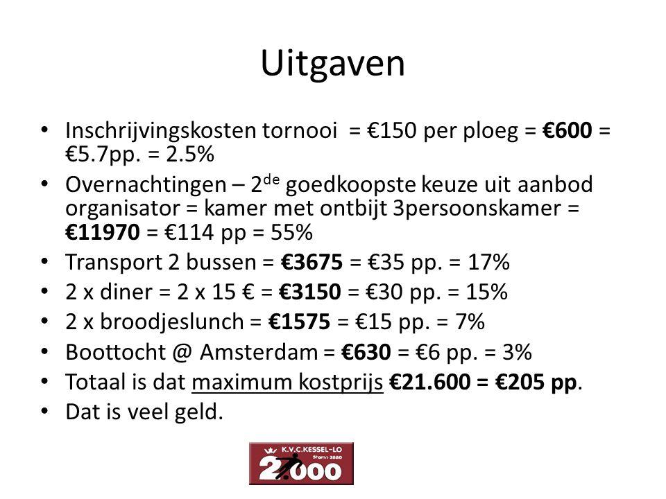 Uitgaven Inschrijvingskosten tornooi = €150 per ploeg = €600 = €5.7pp. = 2.5% Overnachtingen – 2 de goedkoopste keuze uit aanbod organisator = kamer m