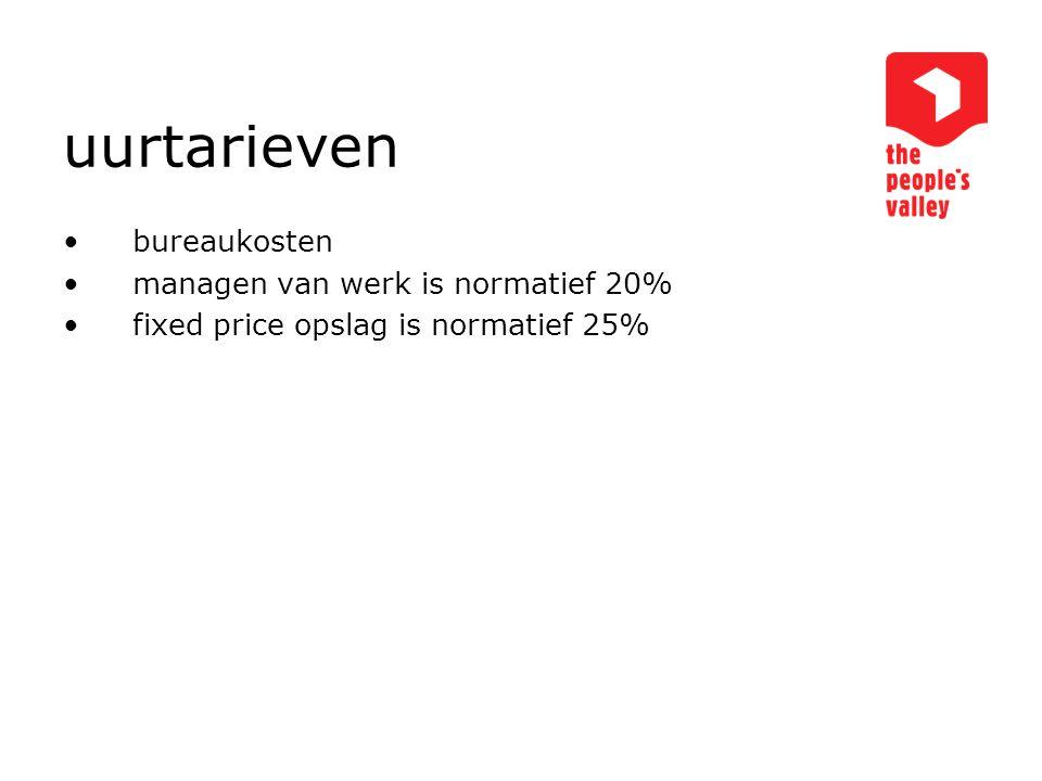 uurtarieven bureaukosten managen van werk is normatief 20% fixed price opslag is normatief 25%