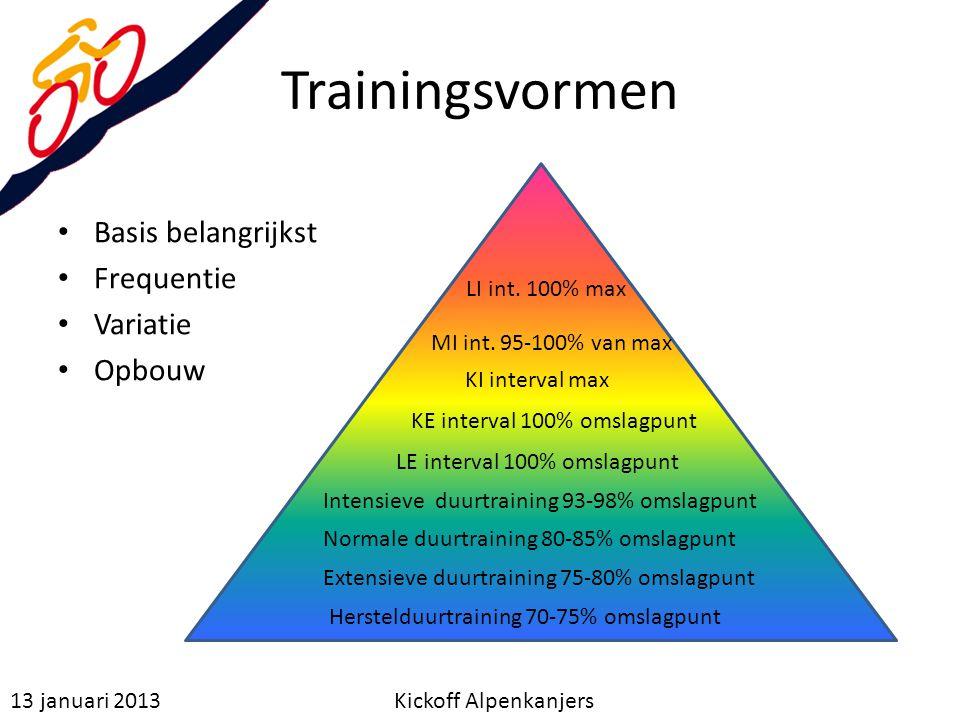 Trainingsvormen Basis belangrijkst Frequentie Variatie Opbouw 13 januari 2013 Kickoff Alpenkanjers Herstelduurtraining 70-75% omslagpunt Extensieve du