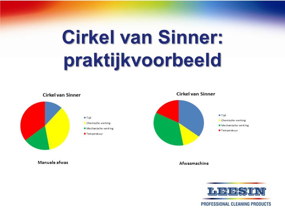 Cirkel van Sinner: praktijkvoorbeeld Manuele afwas Afwasmachine